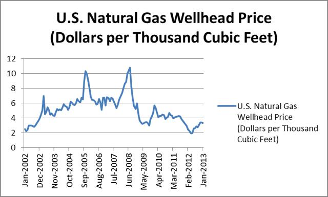 high natural gas prices essay While fracking has created jobs and contributed to record-low natural gas prices risks to our environment and health that some say are far too high for some americans, it is our energy dreams come true fracking: pro and con.