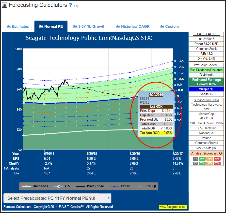 There's A Lot Of Value In The Information Technology Sector: The S&P 500 2015: Part 3