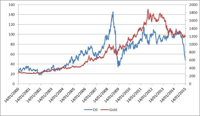 Oil and gold rebased at January 2000