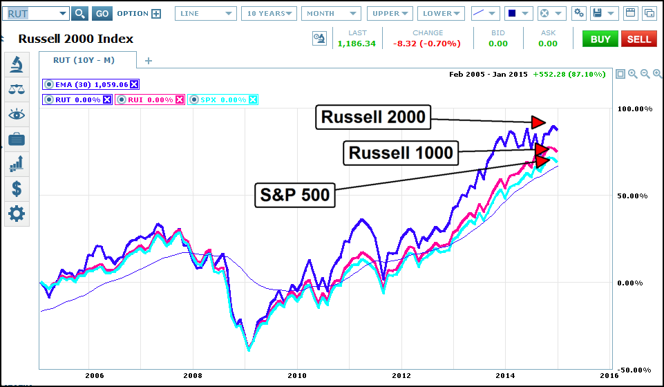 Dont Invest In The Russell 2000 Seeking Alpha