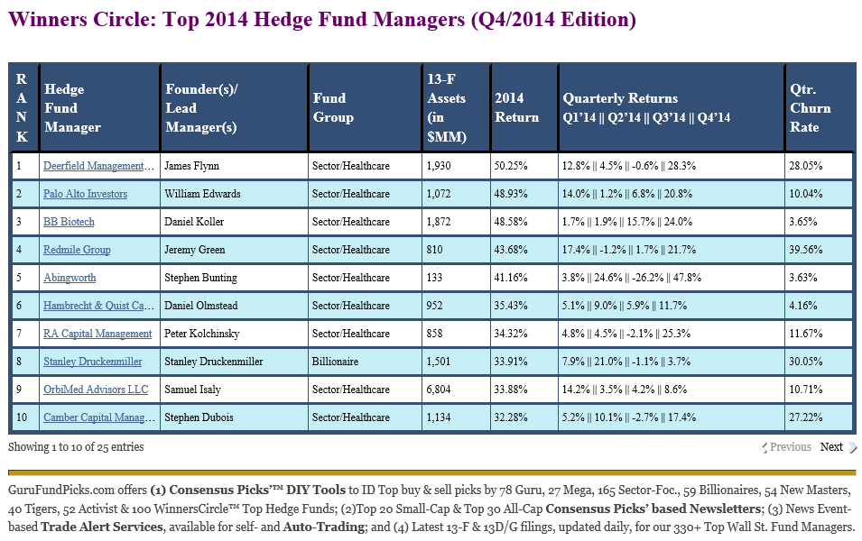 Winners Circle 2014 Top Hedge Fund Managers: Healthcare Funds, Nine