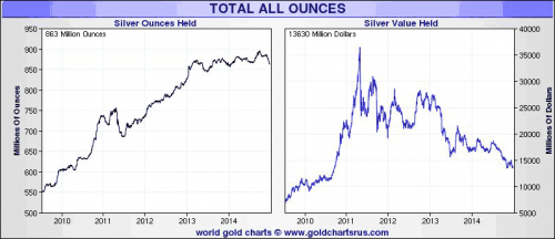Silver ETF holdings 2009 to 2014