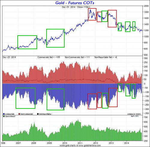 gold futures 2006 to 2014
