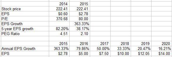 Calculating Tesla's PEG Ratio - Edward Vranic, CFA | Seeking