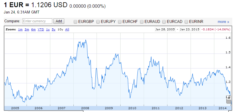 Chart Of EUR USD Exchange Rate
