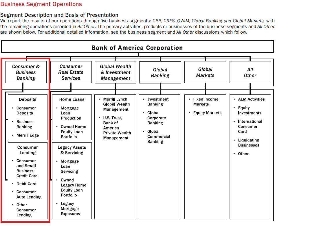 Analyzing Bank Of America: Part 1 - Consumer And Business Banking ...