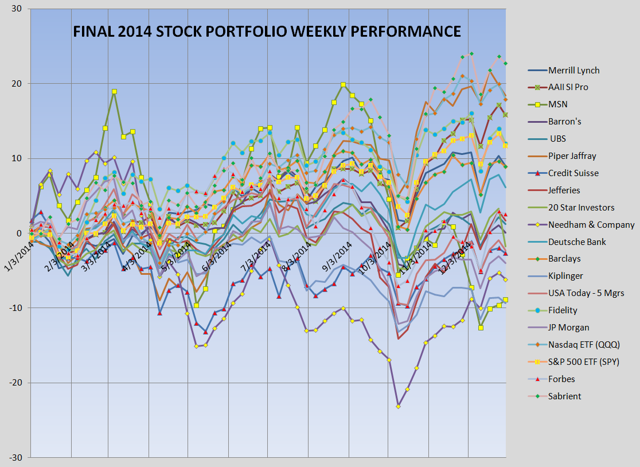 2014 Stock Portfolio Performance Chart