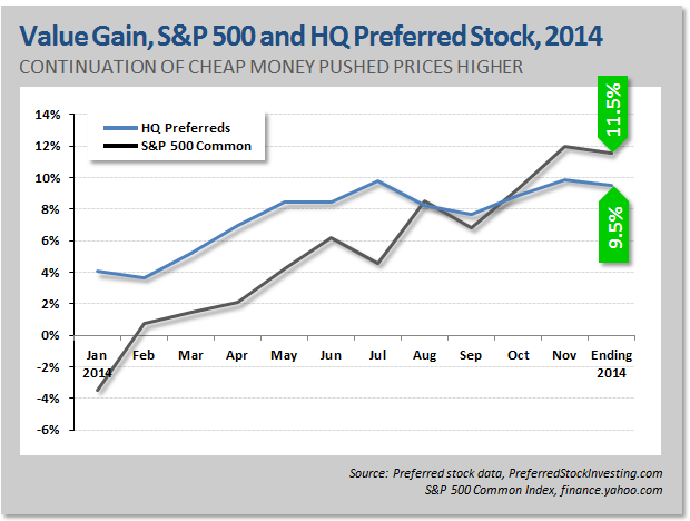 bonds versus preferred stock Common and preferred stocks: what's the difference preferred stock outranks common stock preferred stock ranks lower than bonds on the list.