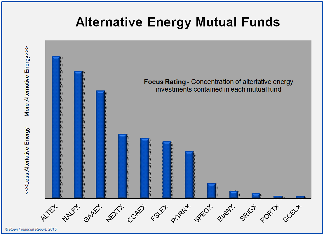 alternative mutual funds Which Are The Green Alternative Energy Mutual Funds? | Seeking Alpha