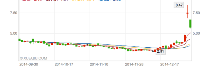 stock price of BCLI