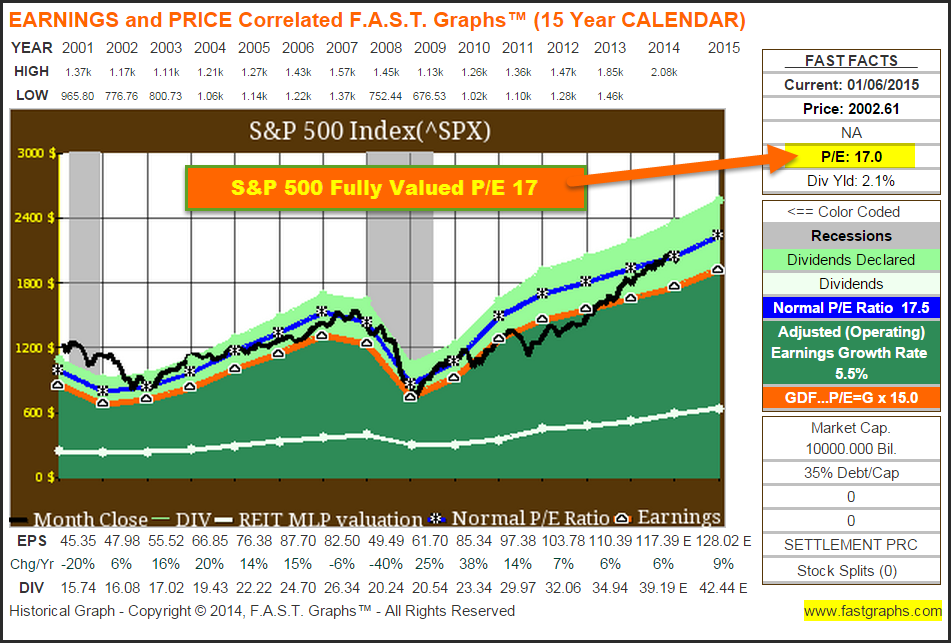 The Stock Market 2015 A Sector By Sector Valuation Perspective