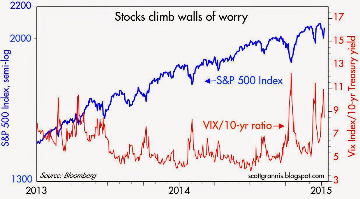 One More Wall Of Worry That We Ll Likely Overcome Seeking Alpha