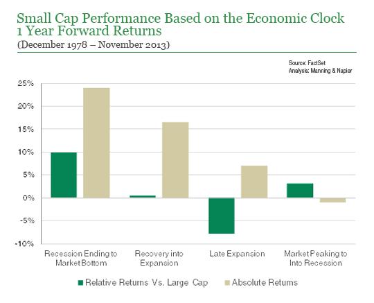 Small cap performance based on economic clock chart