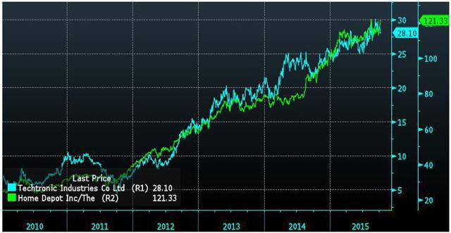Stock Price Chart Home Depot Vs Techtronic Industries