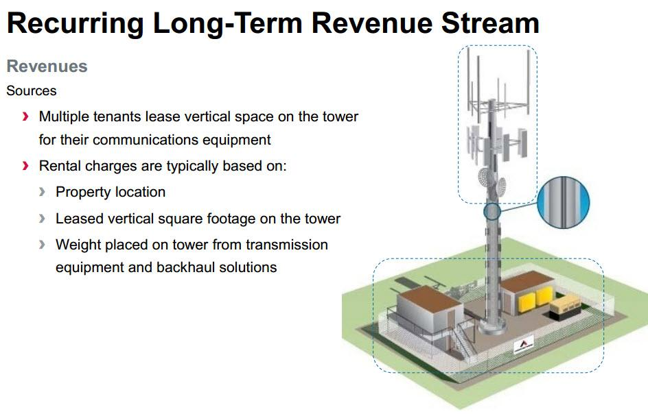 Why Invest In A Cell Tower Reit Seeking Alpha