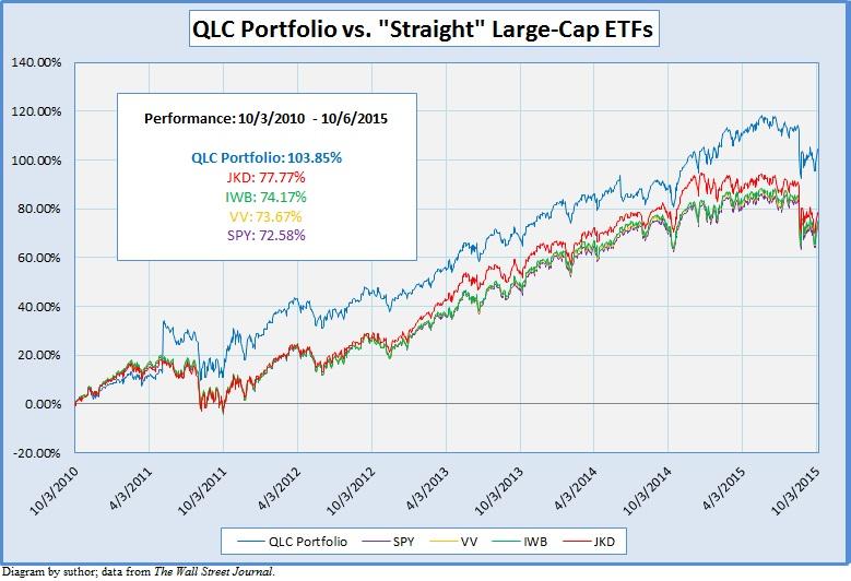 large cap etf QLC: Large-Cap ETF With High-Quality Stocks - FlexShares US Quality ...