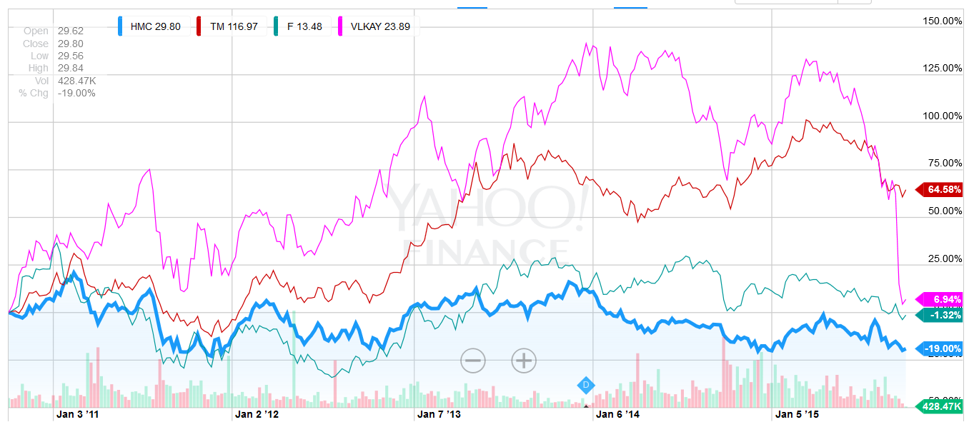 Hyundai motor company yahoo finance - Source Yahoo Finance