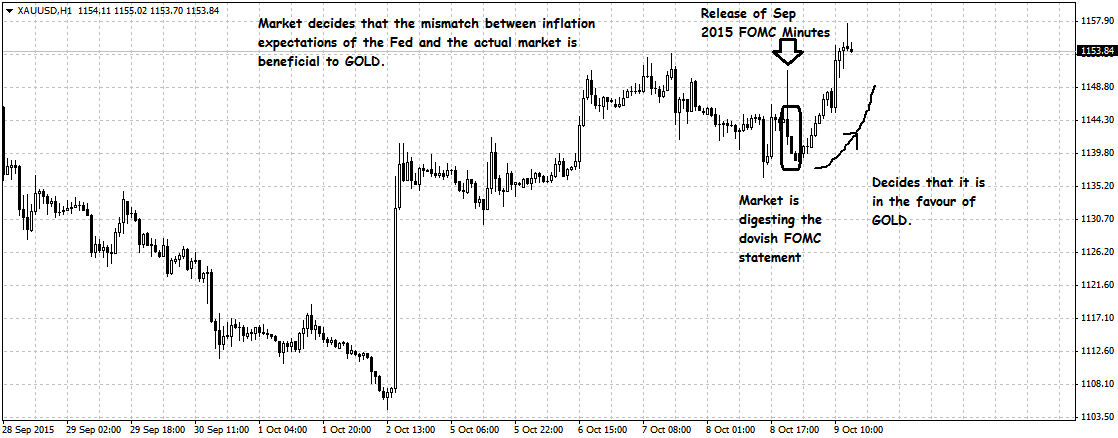 Fomc Prediction Inflation Mismatch Boosts Gold Seeking Alpha