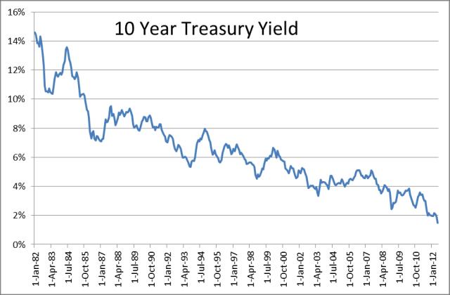 Long-term Bond Trend