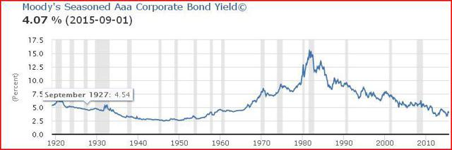 Corporate Bond Yields Over TIme