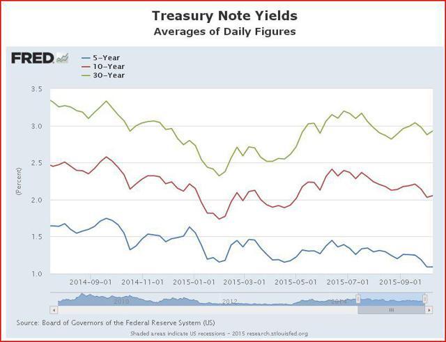 Floating Treasury Yields