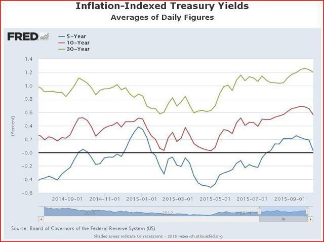Inflation Adjusted Treasury Yields