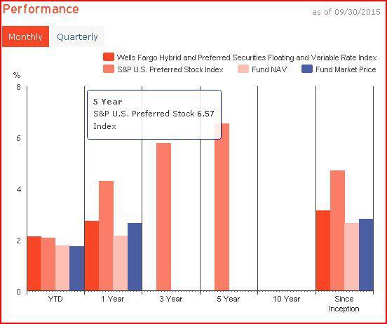 VRP Relative Performance
