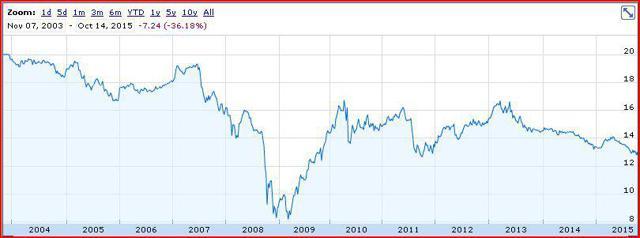 FRA Chart
