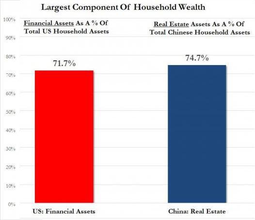 Housing's Echo Bubble Now Exceeds The 2006-07 Bubble Peak