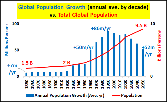 how global population growth is creating Vi population challenges and development goals page tables 1 countries accounting for 75 per cent of population growth in the world, 2000-2005.