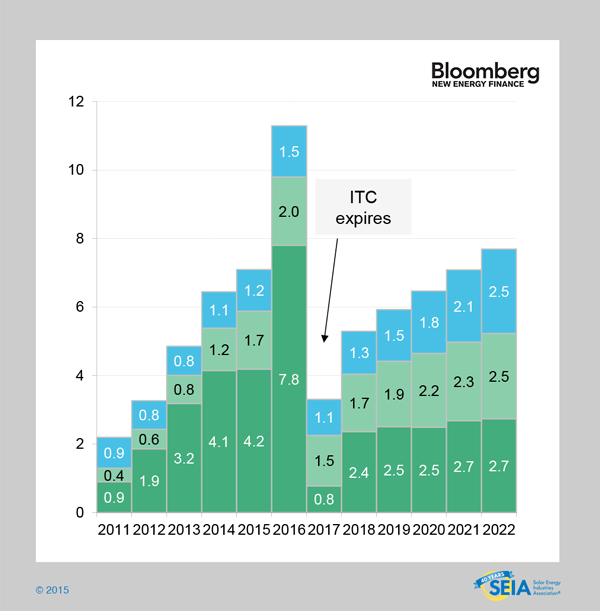 US solar market no ITC renewal