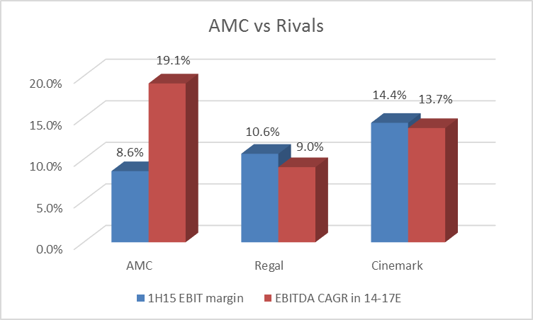 Amc Entertainment Buying Opportunity Emerging With Strong