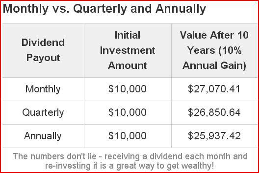 Monthly Compounding Effects