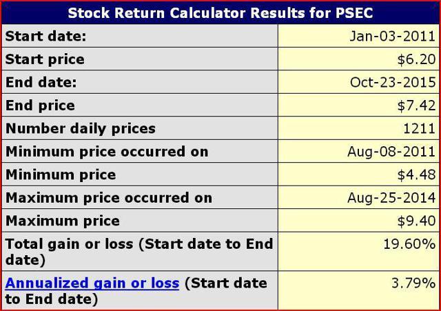 PSEC Returns