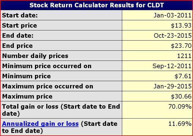 CLDT Returns