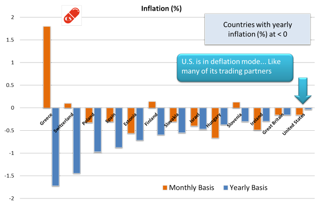 Yearly Inflation Comparison - Below Zero
