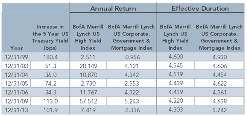 What Does Hyb Mean >> High Yield Bonds -- Now Is A Great Entry Point | Seeking Alpha