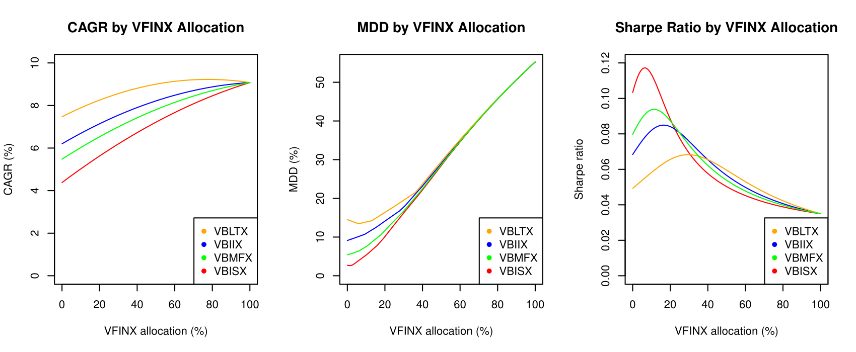 Building A Basic 2 Fund Stocks And Bonds Portfolio With Vanguard Plot Diagram Related Keywords Suggestions Long Tail Figure 1 Cagr Mdd Sharpe Ratio For Various Two Portfolios Starting The