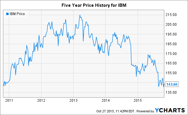 IBM: What Does Breaking Even Look Like? - International Business
