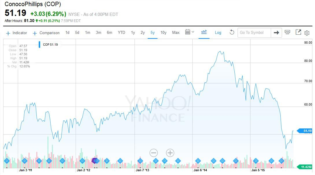 Conocophillips Proof That Stock Charts Are Dirty Rotten Liars