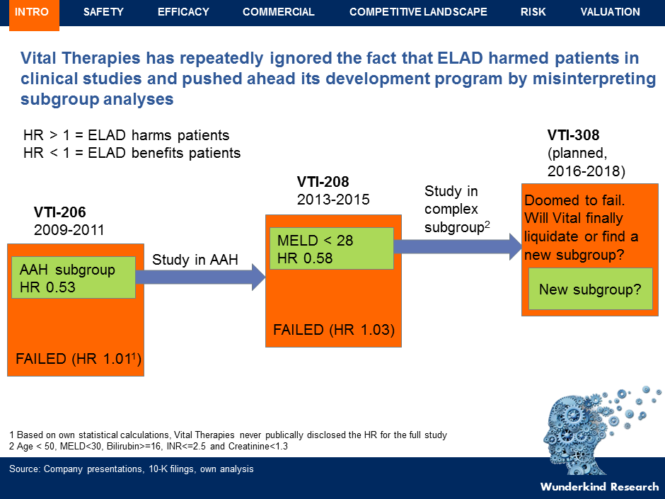 Vital Therapies Previously Undisclosed Data Suggests Elad Is