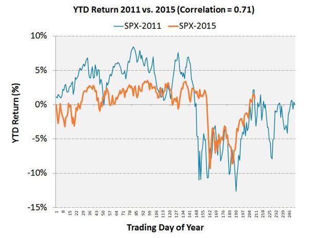 Via ETFMeter.com SPX Chart showing 2015 vs 2011 price action