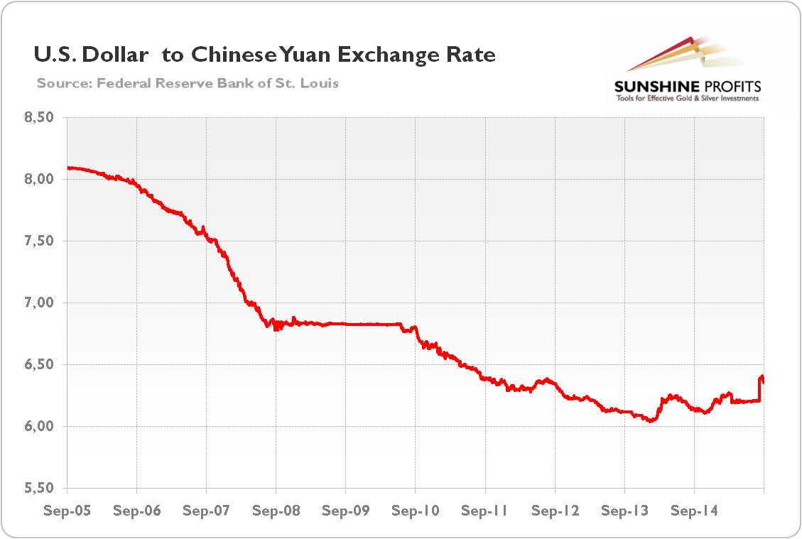 Consequently The Yuan Rose To Levels Unjustified By Market Fundamentals And Reciated Against Almost All Currencies Including Greenback Itself