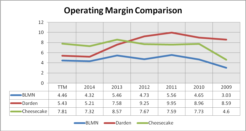 Bloomin Brands Chains Success Marred By Debt Crisis Bloomin