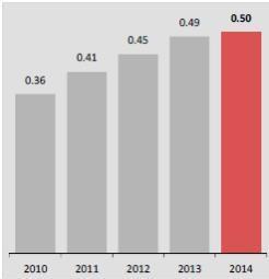 HSBC: Should You Buy This 7% Yielder? - HSBC Holdings plc