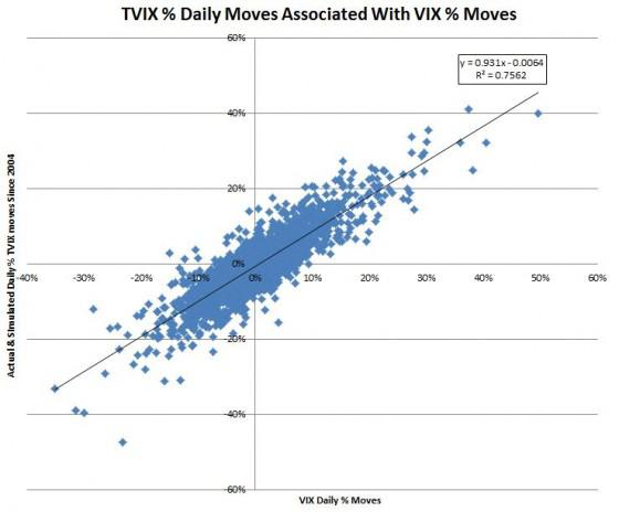 Tvix Quote Gorgeous How Does TVIX Work VelocityShares Daily 48x VIX ShortTerm ETN