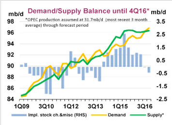 Does Longer-Term World Oil Supply And Demand Provide A