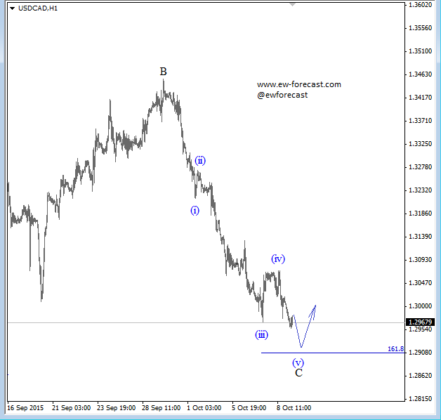 USDCAD, 1h