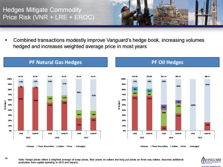 Vanguard Natural Resources The Debt Is Looking Undervalued Nyse Vnr Seeking Alpha