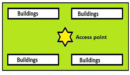 On access point covers at most 20 gardens with Straight Path Communication